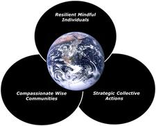 Boulder EcoDharma Sangha logo