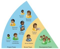 Come integrare Agile Project Management (DSDM), Scrum...