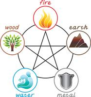 Crystal Healing and the Five Elements