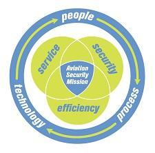Massport Aviation Security logo