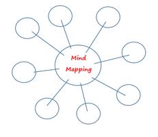 Mindmapping: geef structuur aan uw ideeën!