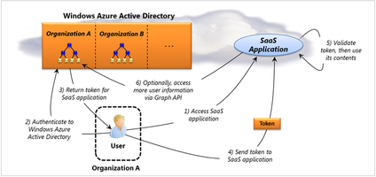 Windows Azure Active Directory for SaaS apps