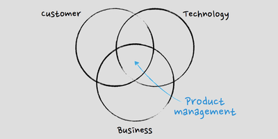 The Role of Product Management