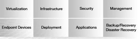 End User Computing & BYOD Solutions for the Enterprise