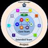 Comment optimiser votre startup en mode projet ?