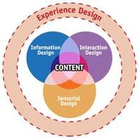 Beer and Experience Design
