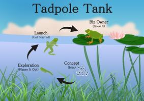 TadPole Tank Kids Entrepreneurship Camp