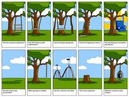 Value Adding Project Management
