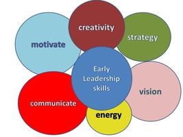 ALUMNI EVENT - Early Leadership Skills