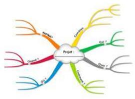 ESSEC Career - Mind Mapping workshop