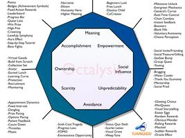 3-Day Octalysis Gamification Workshop (US & Europe...