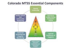 Multi-Tiered System of Supports Overview Training...