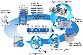 Scrum, un marco de trabajo para la planificación y...