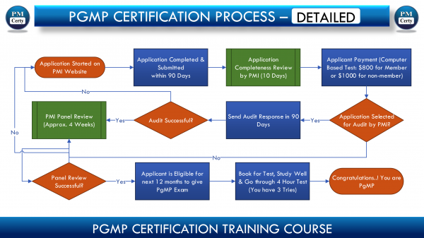 PgMP Certification Training in St. Louis, MO