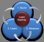 The Geneva Lean Startup Group Meetup logo