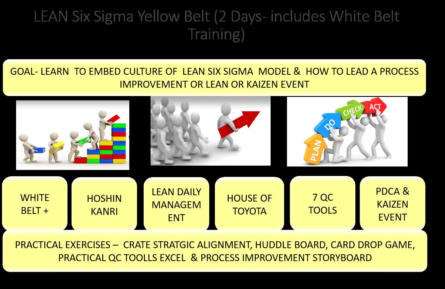 PMI LAKESHORE PRESENTS LEAN SIX SIGMA (LEGO) YELLOW BELT CERTIFICATION, 2 DAYS,JANUARY 25 & FEBRUARY 1 2020