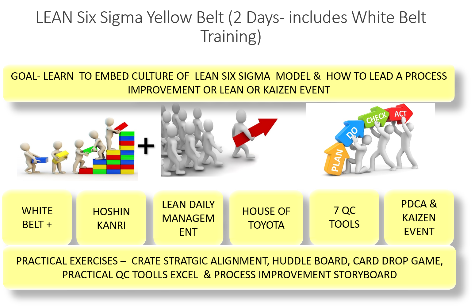 PMI LAKESHORE ONTARIO CHAPTER PRESENTS LEAN SIX SIGMA (LEGO) YELLOW BELT CERTIFICATION, 2 DAYS, APRIL 2 & 3, 2020