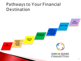 Pathways to Your Financial Destination