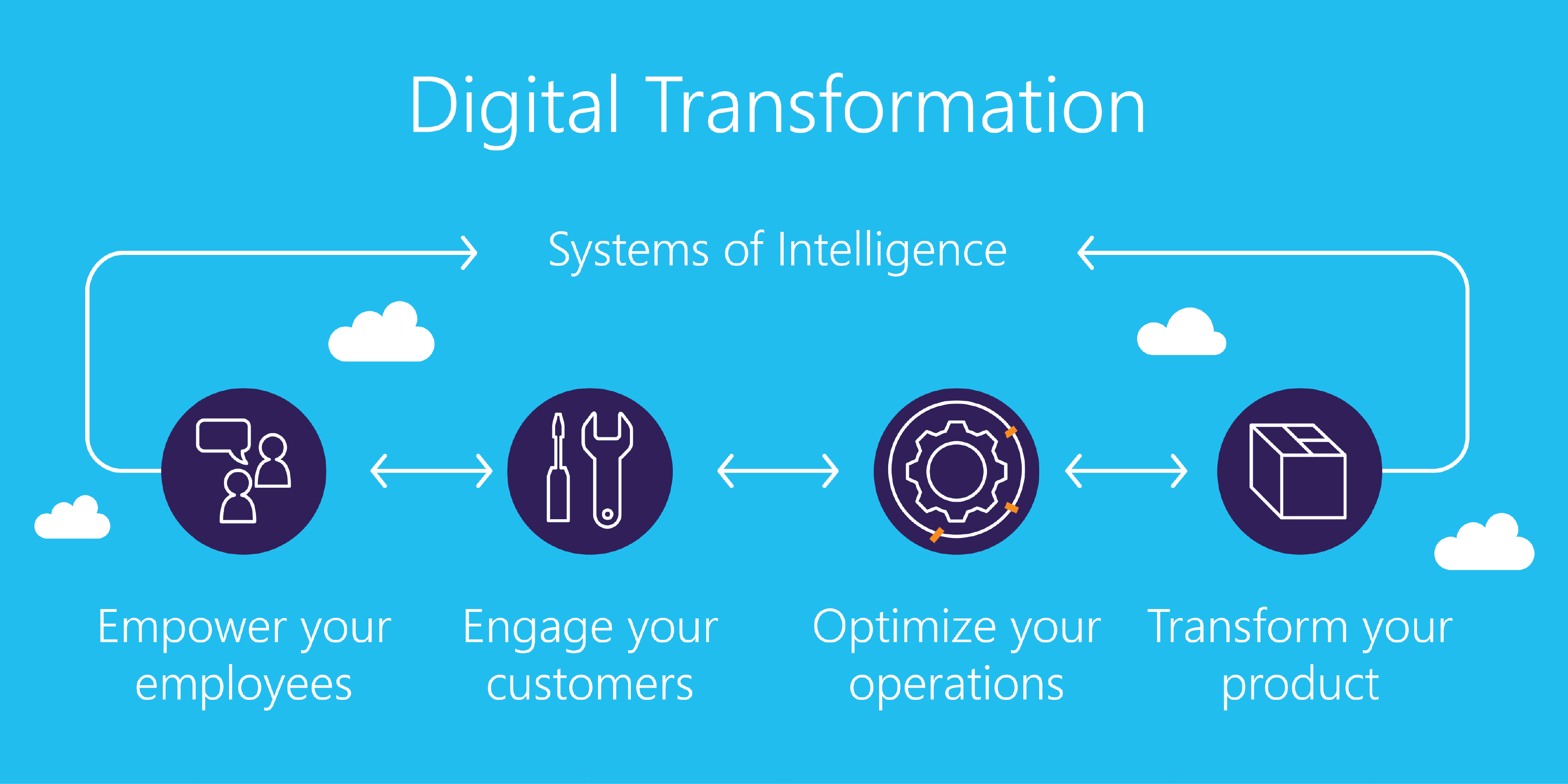 Digital Transformation Training in McAllen, WA | Introduction to Digital Transformation training for beginners | Getting started with Digital Transformation | What is Digital Transformation | January 20 - February 12, 2020