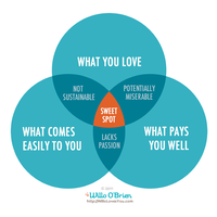 Gathering Heart-Centered Entrepreneurs, Thought...