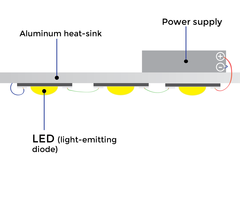 LEDs and Soldering