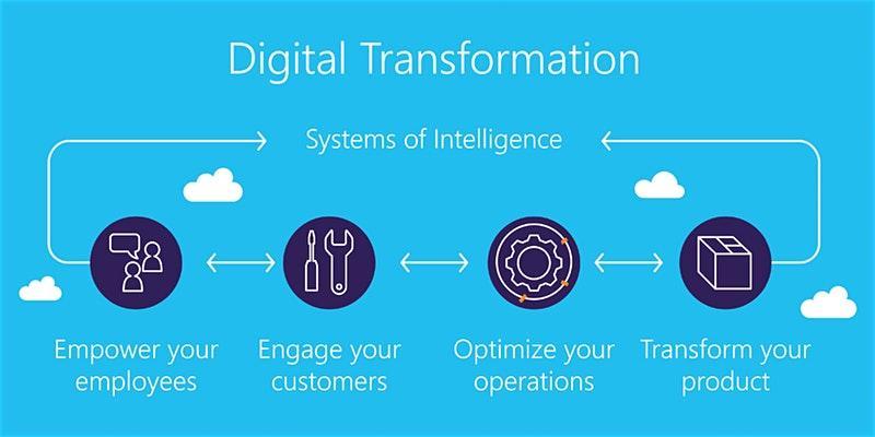 4 Weekends Digital Transformation Training in McAllen