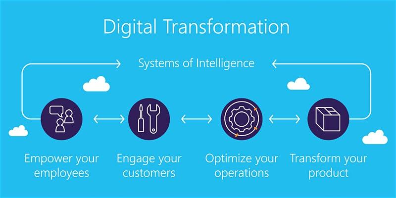 4 Weeks Digital Transformation Training in McAllen