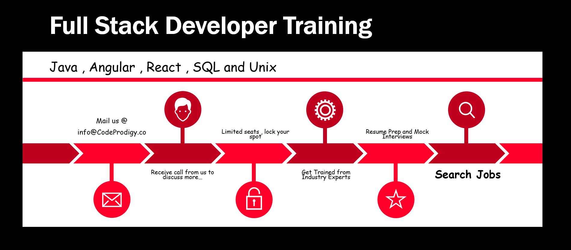 Full Stack Java Developer - Class Room Training